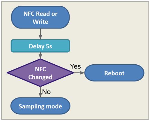 sensor_nfc